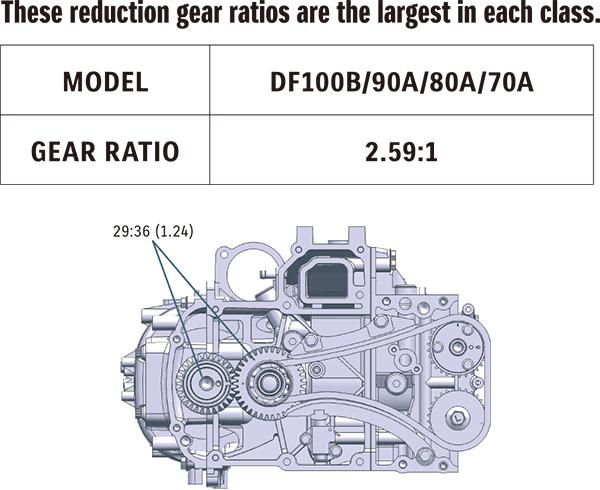 DF100B / DF90A / DF80A / DF70A 6. เครื่องยนต์เรือ Outboard engine