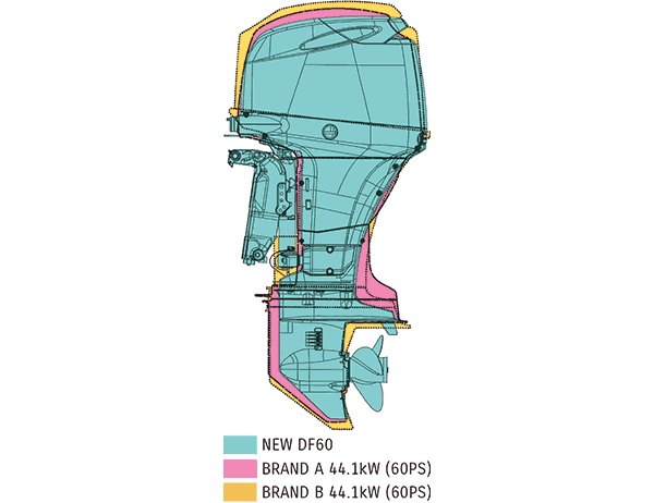 DF60A 3. เครื่องยนต์เรือ Outboard engine