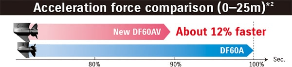 DF60AV / DF50AV 4. เครื่องยนต์เรือ Outboard engine