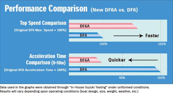 DF6A / DF5A / DF4A 7. เครื่องยนต์เรือ Outboard engine