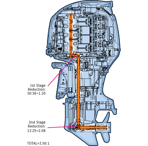 DF200AP 9. เครื่องยนต์เรือ Outboard engine